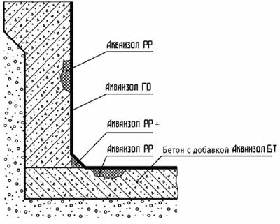 Гидроизоляция бетонного резервуара изнутри
