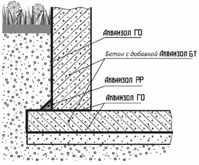 Наружная гидроизоляция бетонной стены