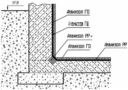 Внутренняя гидроизоляция фундаментной бетонной стены