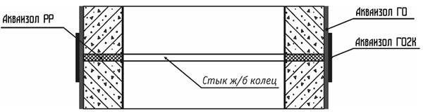 Гидроизоляция бетонных колодцев при строительстве