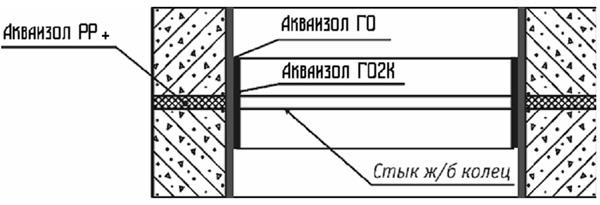 Гидроизоляция построенных бетонных колодцев
