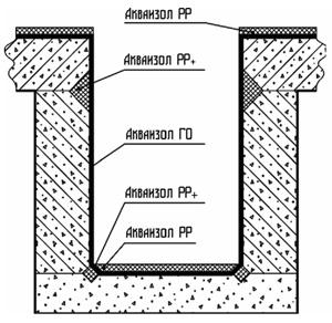 Гидроизоляция бетонного приямка